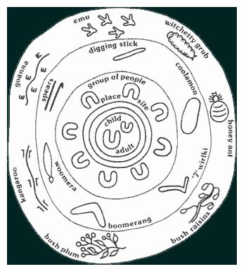 Dreamtime Symbols Aboriginal Australian Art Culture